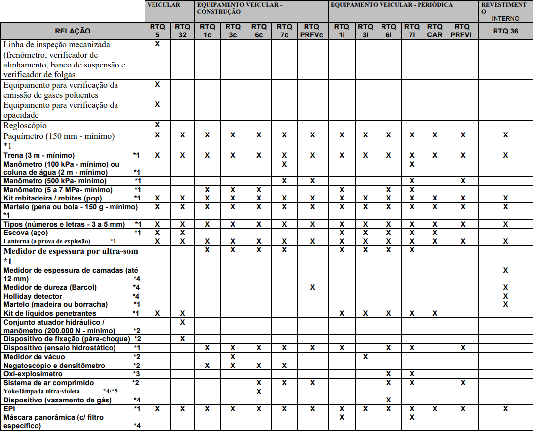 Anexo C - Correlação de Equipamentos / Instrumentos de Medição / Dispositivos / EPI com os RTQ