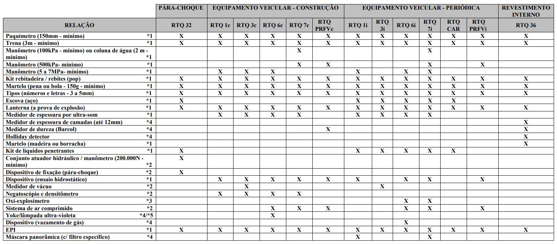 ANEXO A - CORRELAÇÃO DE EQUIPAMENTOS / INSTRUMENTOS DE MEDIÇÃO / DISPOSITIVOS / EPI COM OS RTQ