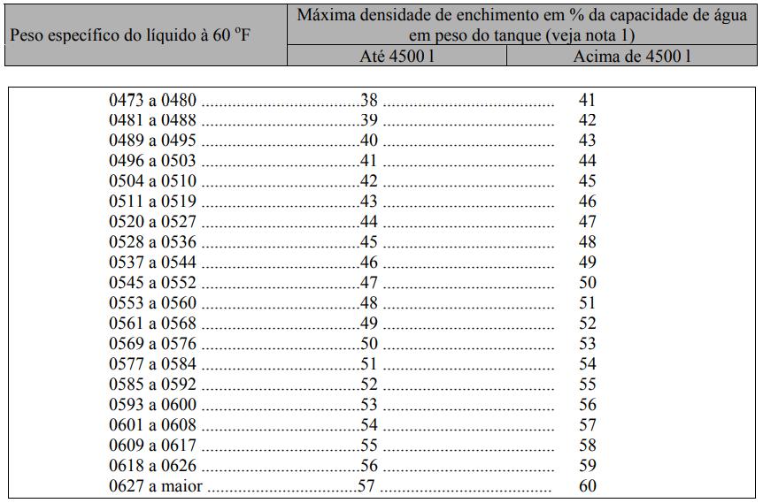 Densidade máxima de enchimento permitido para tanques para transporte de butadieno inibido e GLP