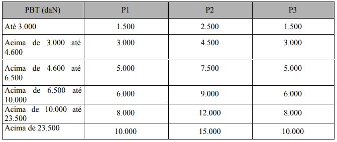 Tabela 1 - Forças de Aplicação (daN)