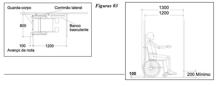 Refere-se as dimensões das cadeiras de rodas utilizadas como referência para determinação da área reservada de 1.000mm de comprimento por 600mm de largura.