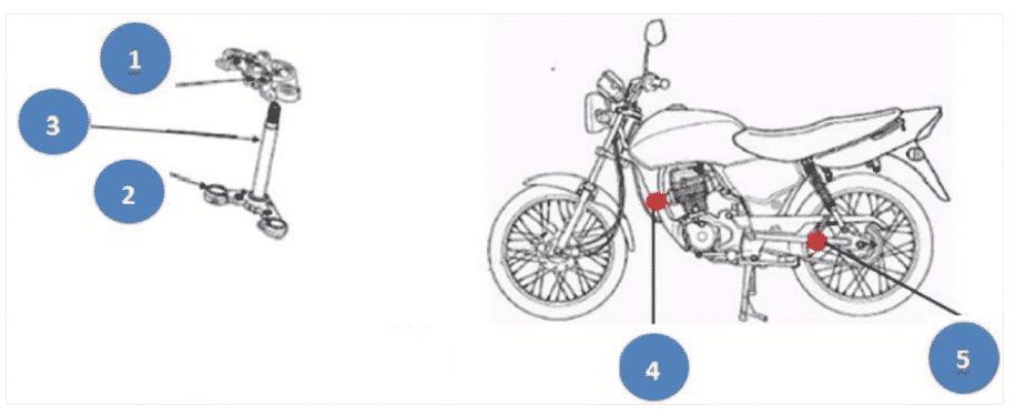 Imagem com os itens presentes no Relatório de Avaria para Classificação de Danos em Veículos Sinistrados.  Motocicletas, Motonetas, Ciclomotores, Triciclos e Quadriciclos.