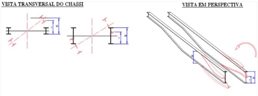 Na ilustração é demonstrado as especificações da deformação torcional permanente, como já informado nos itens 8.1.1 e 8.1.2.