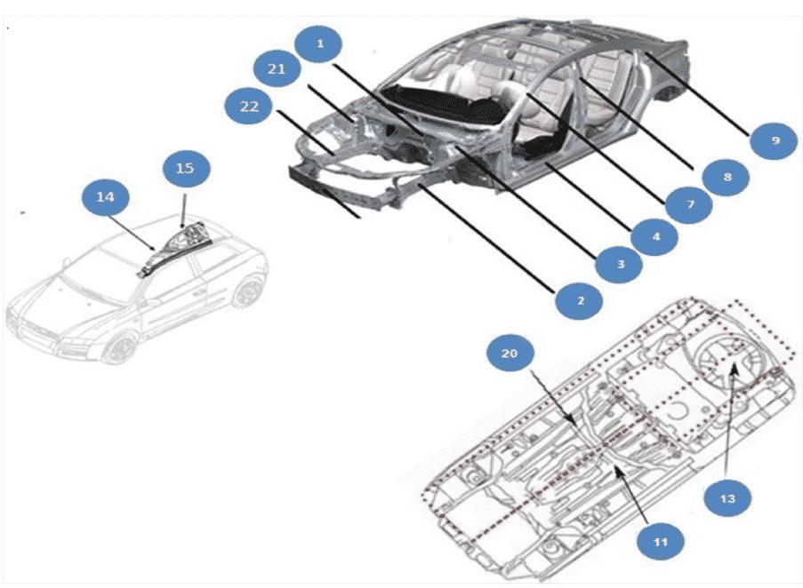 Imagem com os itens presentes no Relatório de Avaria para Classificação de Danos em Veículos Sinistrados. Automóveis, Camionetas, Caminhonetes e utilitários.